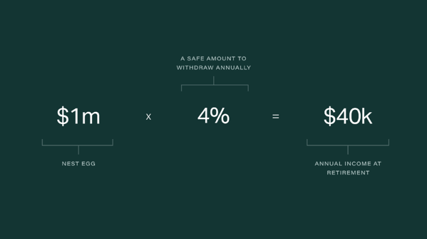 4-percent-rule-retirement-savings